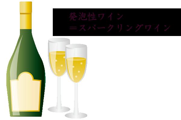発泡性ワイン=スパークリングワイン