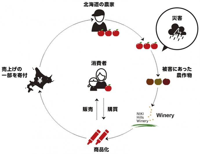 北海道のワイナリーが作った「やさしいクレヨン」、口に入れても安全な天然素材